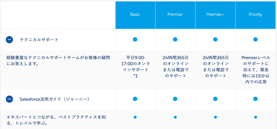 SalesforceのSuccess Plan