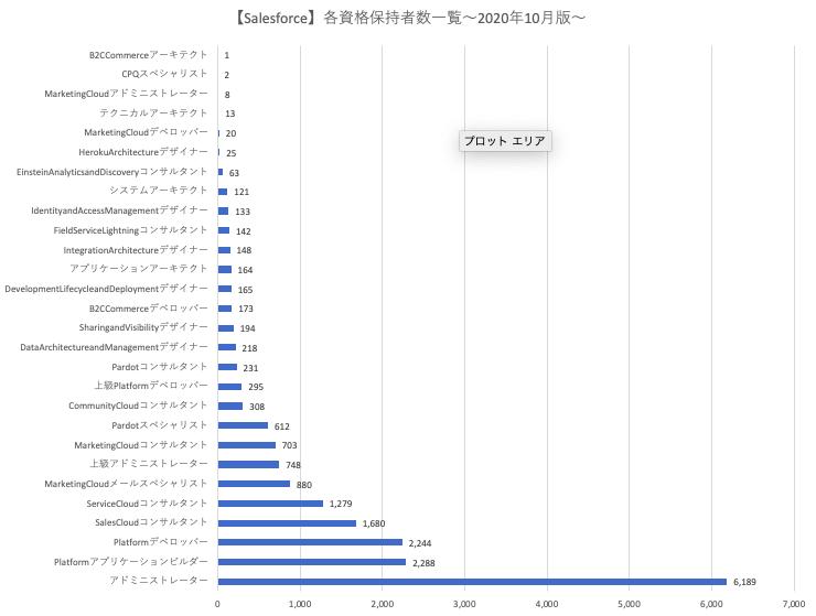 Salesforce資格の保持者数