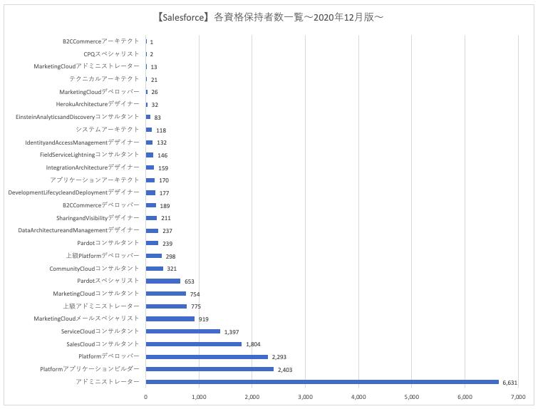 Salesforceの資格保持者数