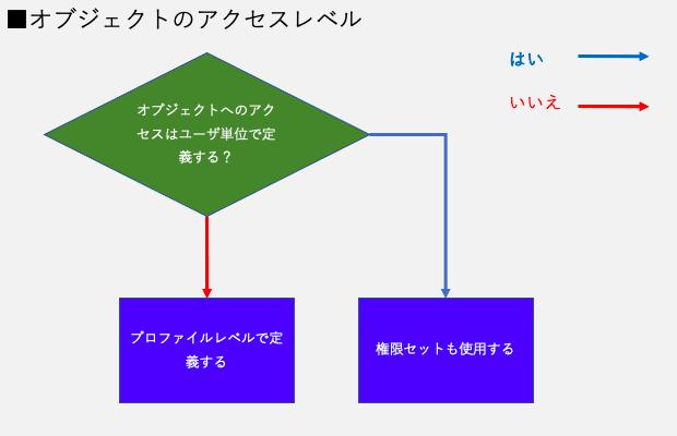 オブジェクトのアクセス権限